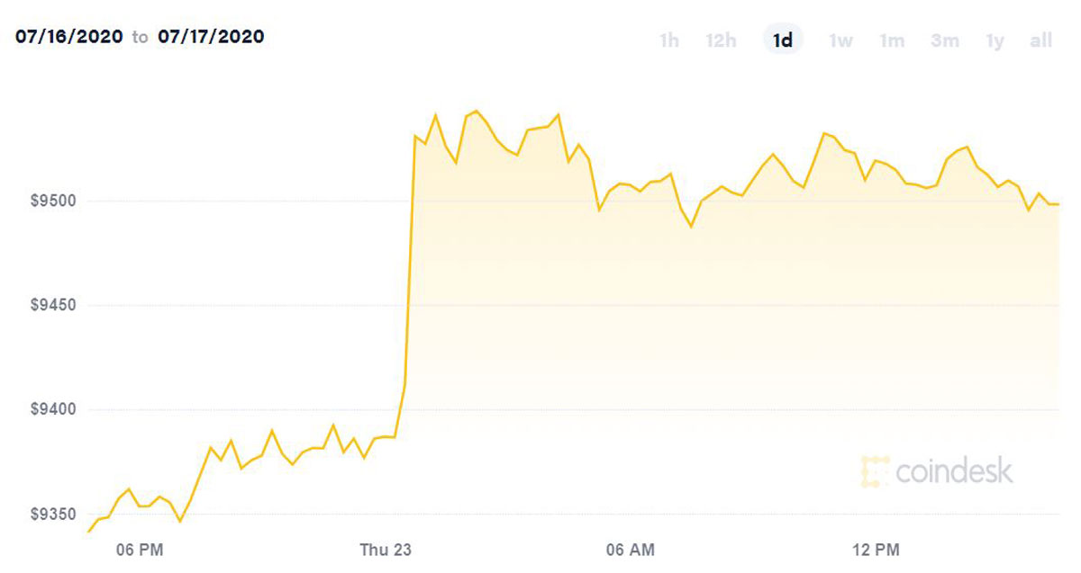 Bitcoin price spikes